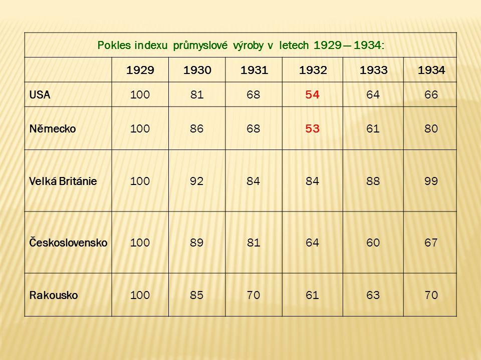 Pokles indexu průmyslové výroby v letech 1929 — 1934: