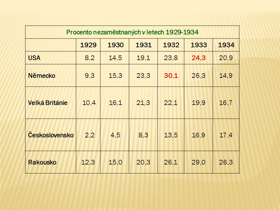 Procento nezaměstnaných v letech 1929-1934