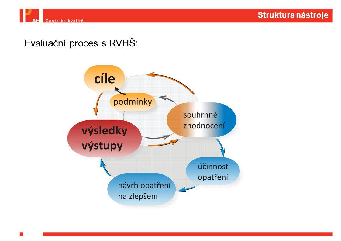Evaluační proces s RVHŠ: