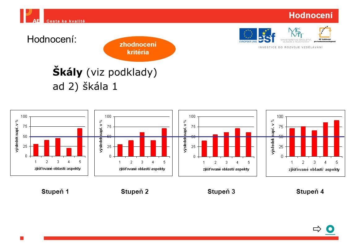   Hodnocení: Škály (viz podklady) ad 2) škála 1 Hodnocení