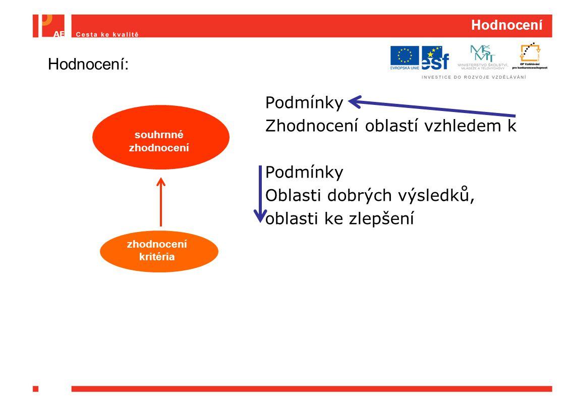 Hodnocení Hodnocení: Podmínky Zhodnocení oblastí vzhledem k Oblasti dobrých výsledků, oblasti ke zlepšení
