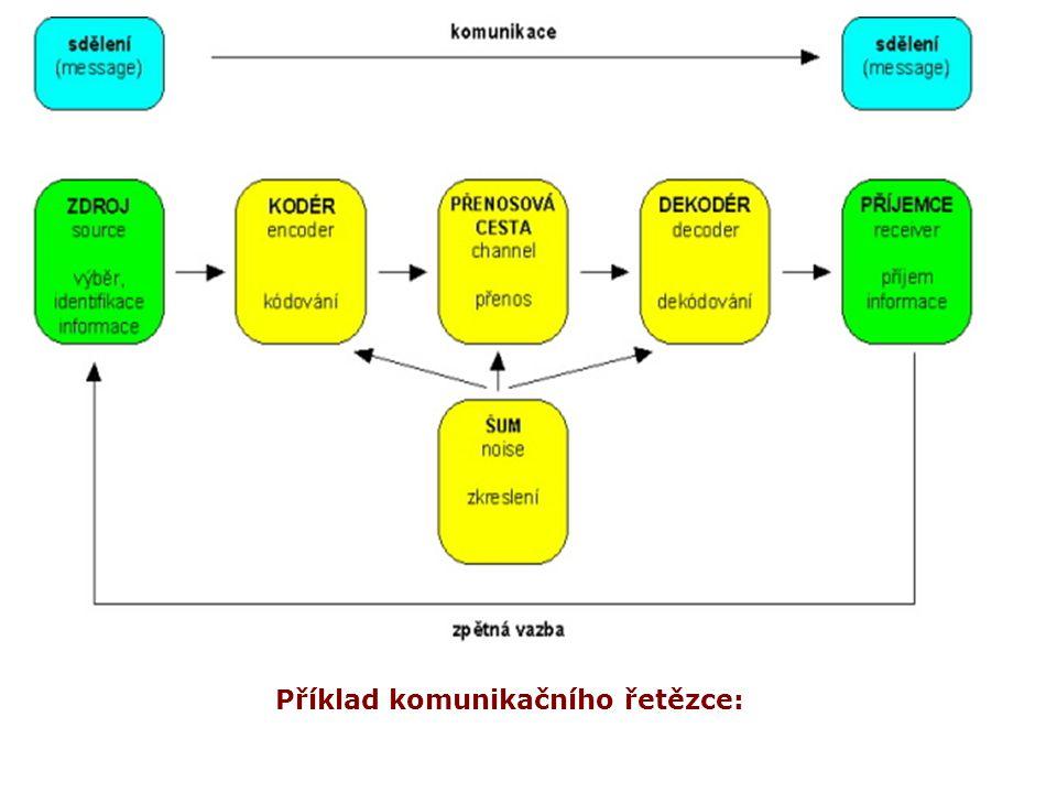 Příklad komunikačního řetězce: