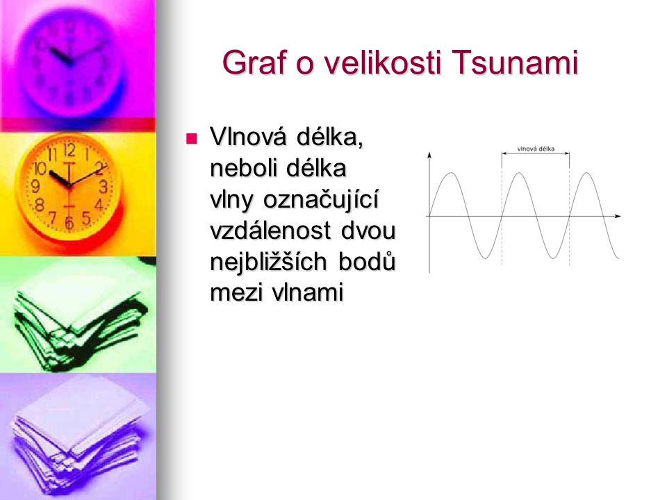 Graf o velikosti Tsunami