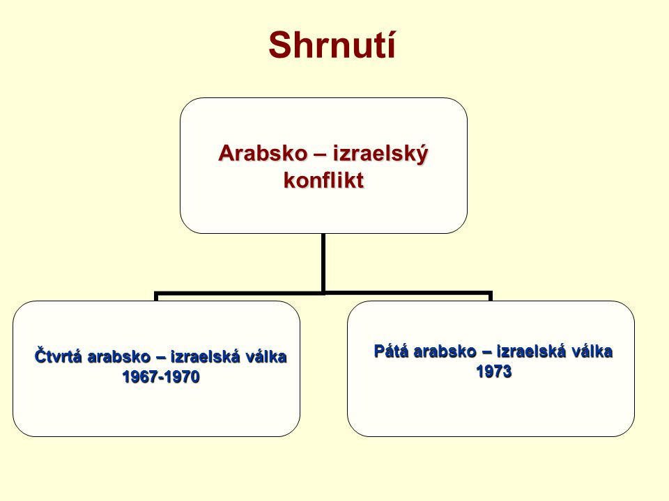 Pátá arabsko – izraelská válka Čtvrtá arabsko – izraelská válka
