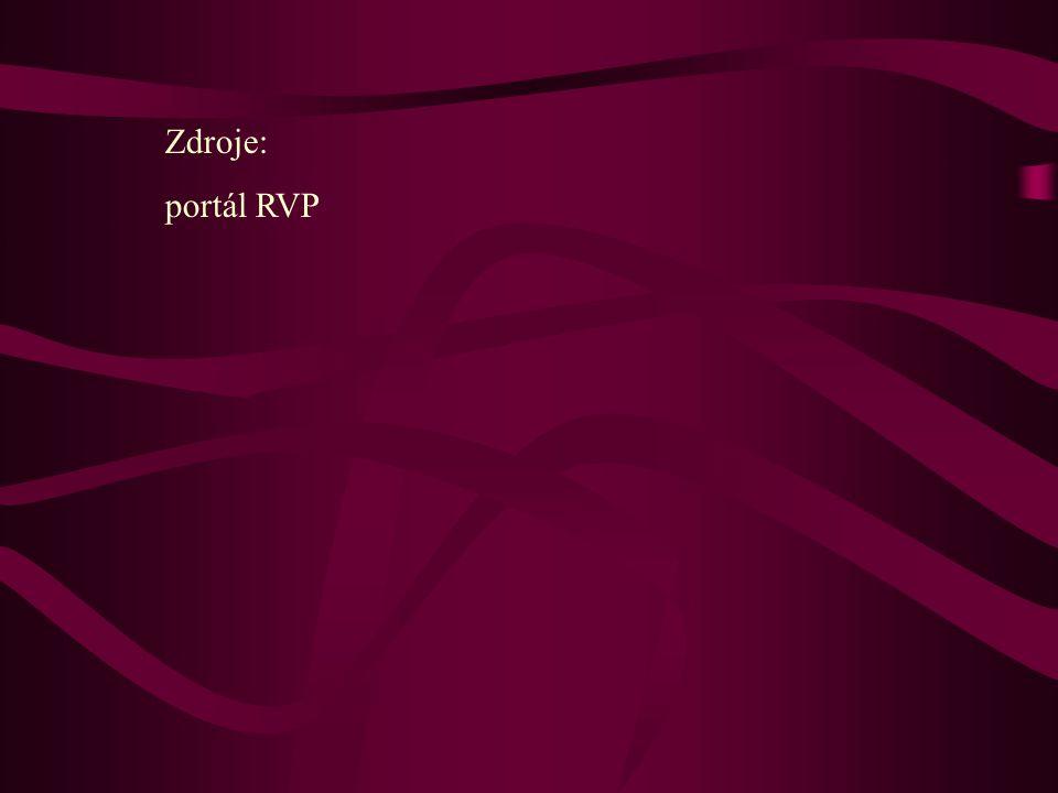 Zdroje: portál RVP