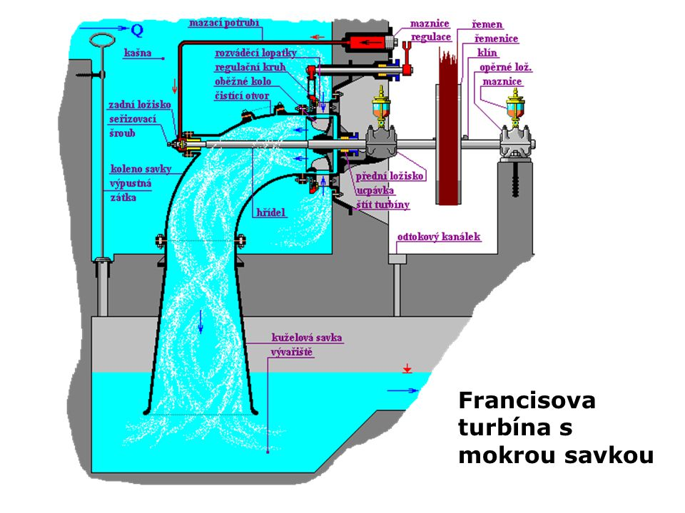 Francisova turbína s mokrou savkou
