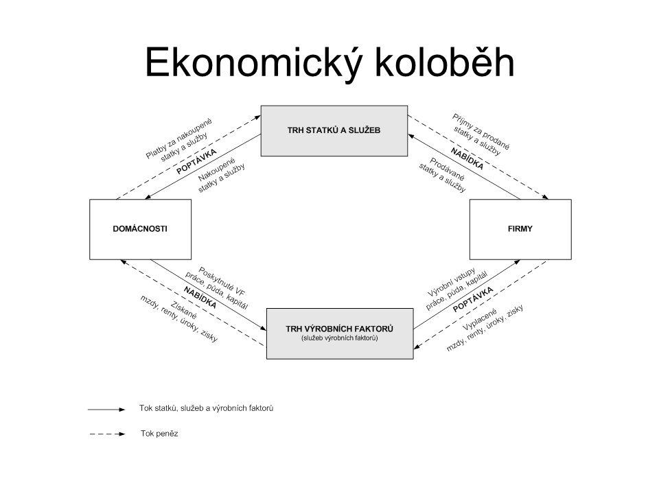 Ekonomický koloběh