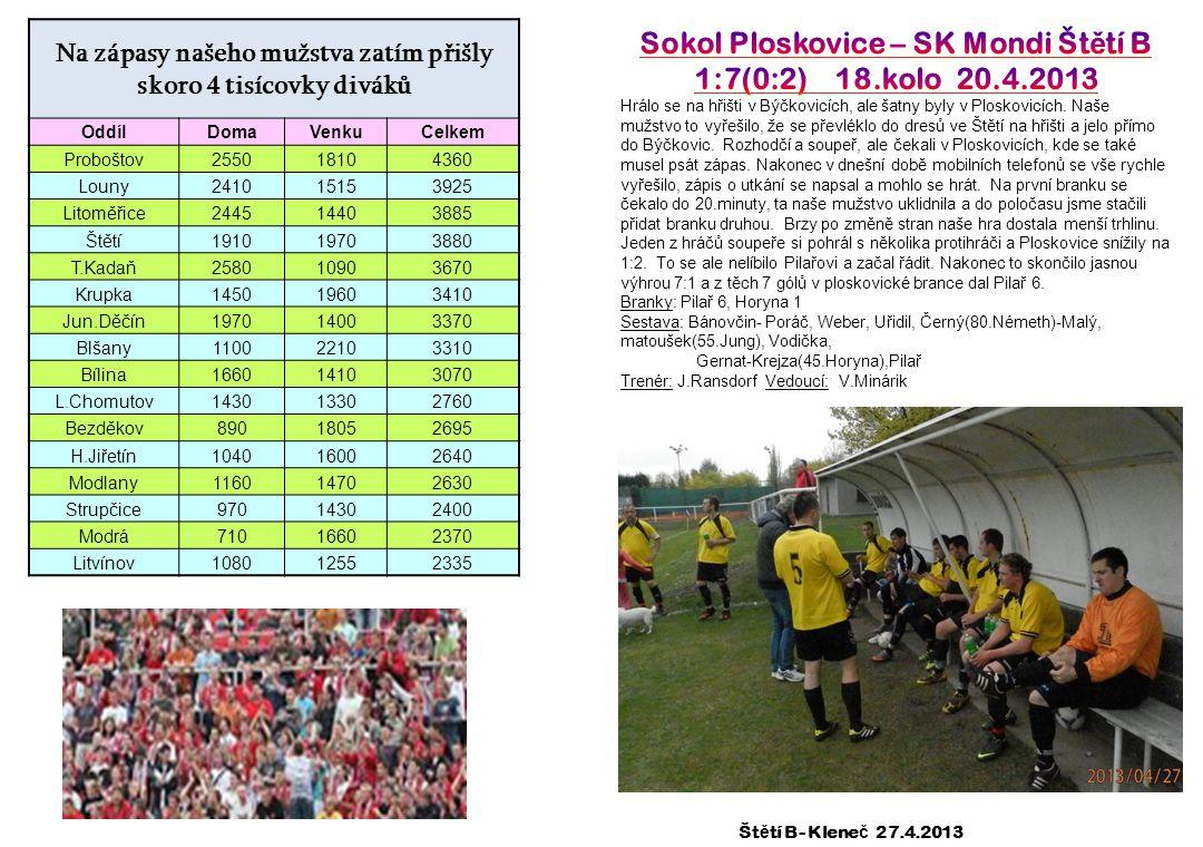 Sokol Ploskovice – SK Mondi Štětí B 1:7(0:2) 18.kolo 20.4.2013
