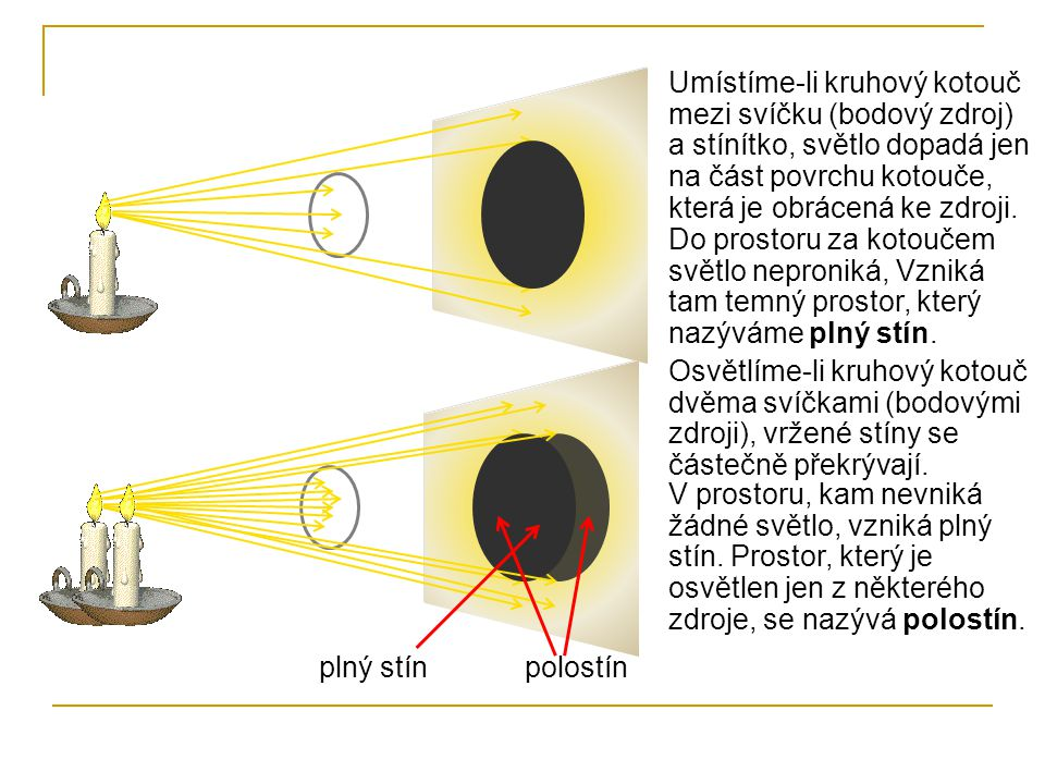 Umístíme-li kruhový kotouč mezi svíčku (bodový zdroj) a stínítko, světlo dopadá jen na část povrchu kotouče, která je obrácená ke zdroji.