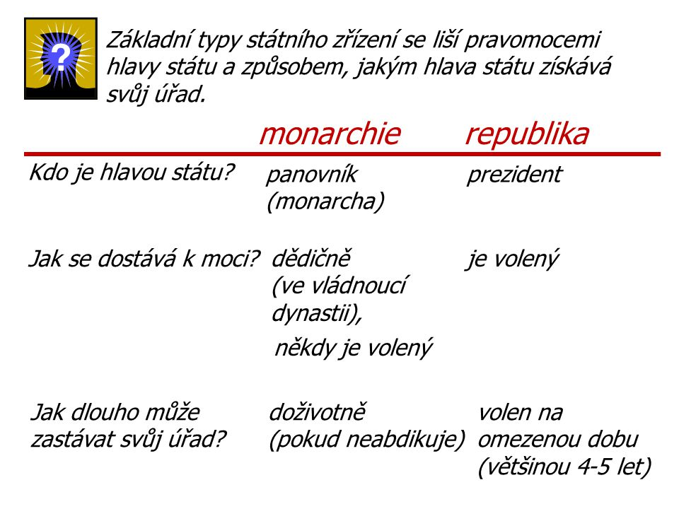 Základní typy státního zřízení se liší pravomocemi hlavy státu a způsobem, jakým hlava státu získává svůj úřad.