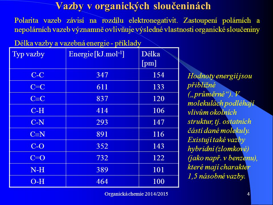 Vazby v organických sloučeninách