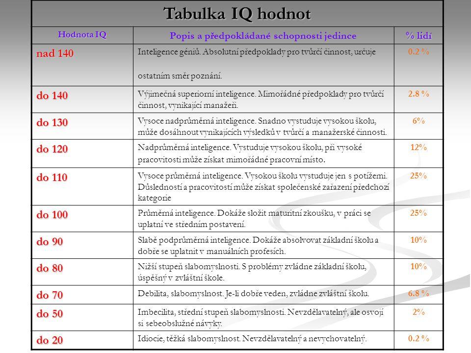 Popis a předpokládané schopnosti jedince