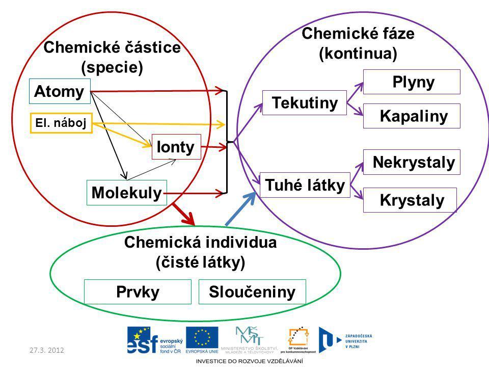 Chemické fáze (kontinua) Chemické částice (specie) Plyny Atomy