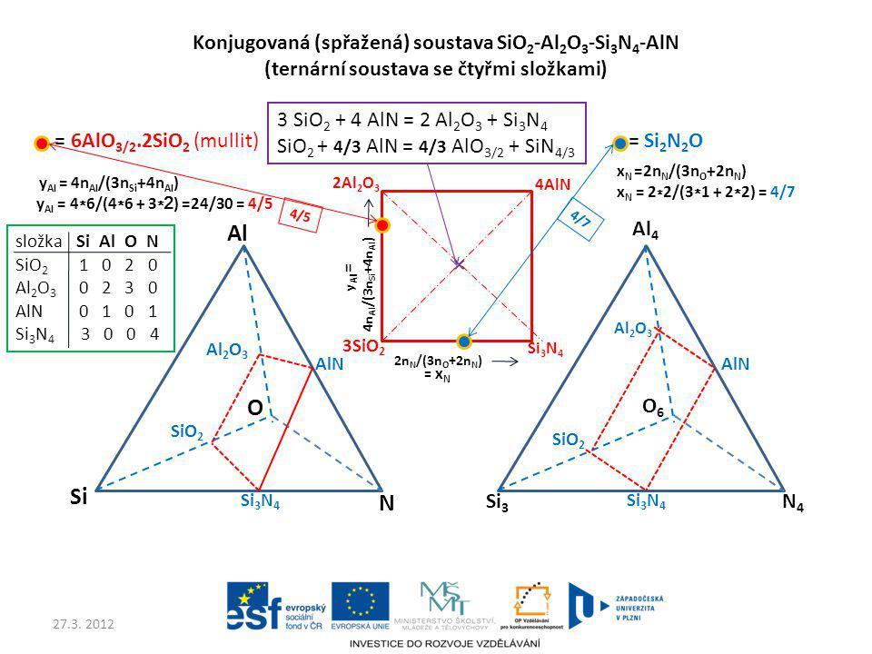 Konjugovaná (spřažená) soustava SiO2-Al2O3-Si3N4-AlN (ternární soustava se čtyřmi složkami)