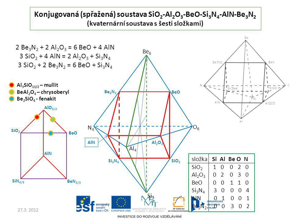 Konjugovaná (spřažená) soustava SiO2-Al2O3-BeO-Si3N4-AlN-Be3N2 (kvaternární soustava s šesti složkami)