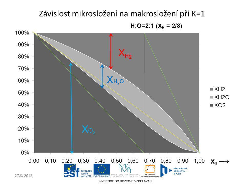 Závislost mikrosložení na makrosložení při K=1