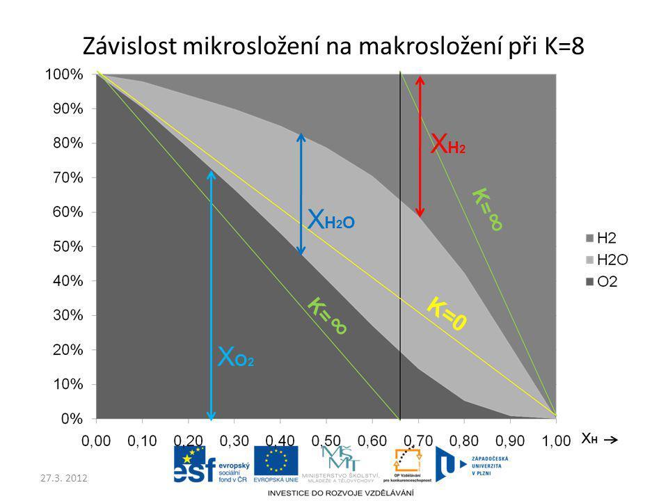 Závislost mikrosložení na makrosložení při K=8
