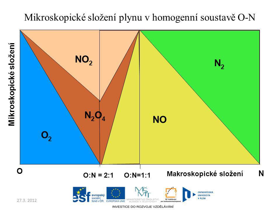 Mikroskopické složení plynu v homogenní soustavě O-N