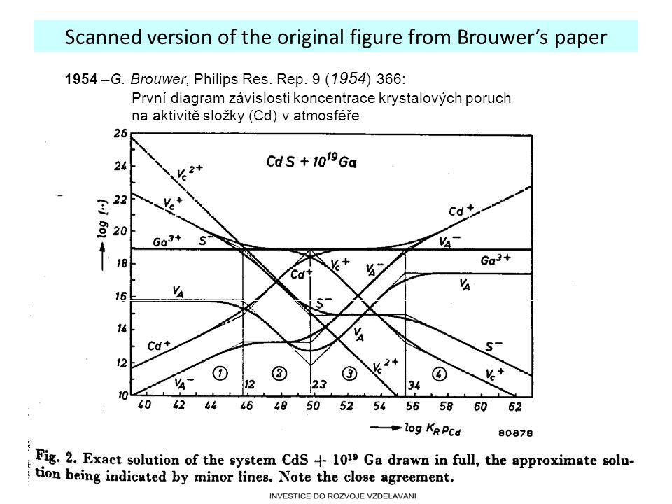 Scanned version of the original figure from Brouwer's paper