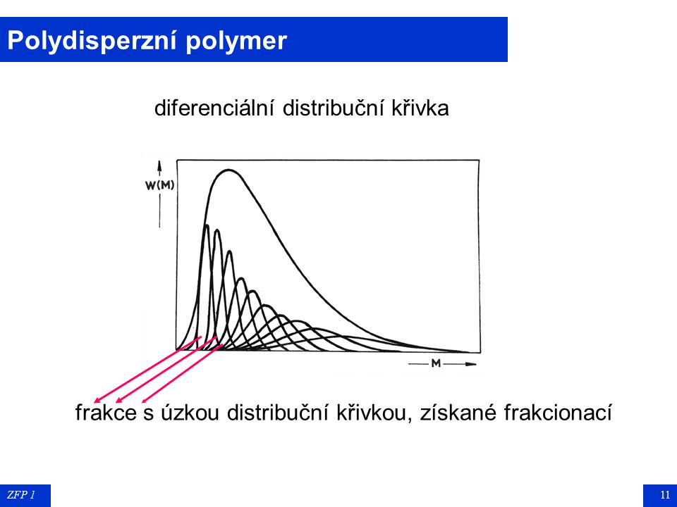 Polydisperzní polymer