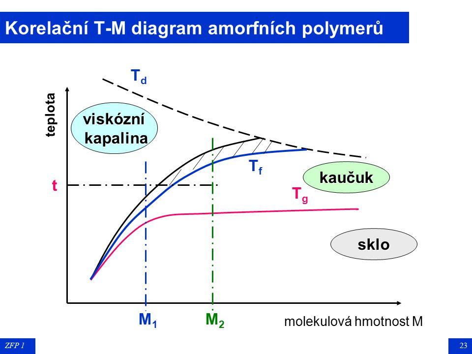 Korelační T-M diagram amorfních polymerů
