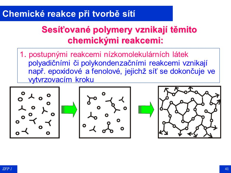 Sesíťované polymery vznikají těmito chemickými reakcemi: :