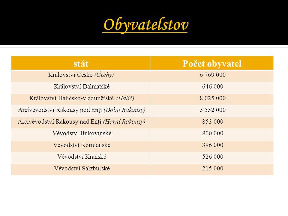 Obyvatelstov stát Počet obyvatel Království České (Čechy) 6 769 000