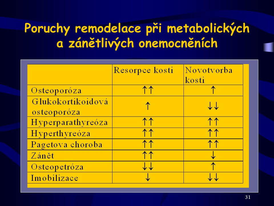 Poruchy remodelace při metabolických a zánětlivých onemocněních