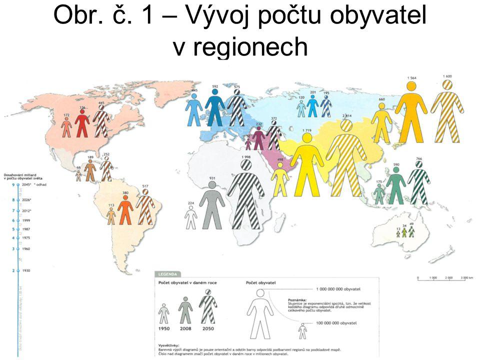 Obr. č. 1 – Vývoj počtu obyvatel v regionech
