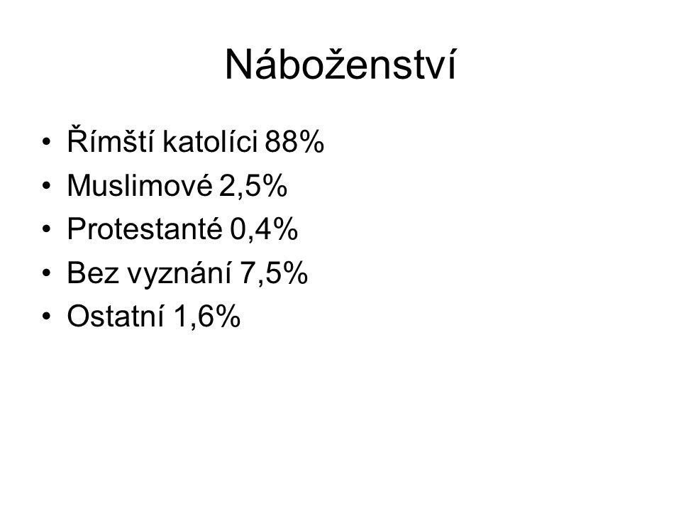 Náboženství Římští katolíci 88% Muslimové 2,5% Protestanté 0,4%