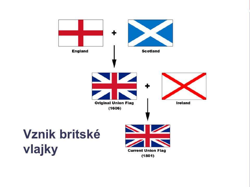 Vznik britské vlajky