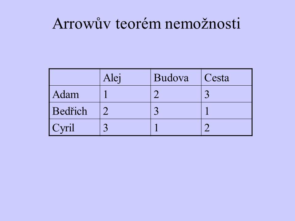 Arrowův teorém nemožnosti