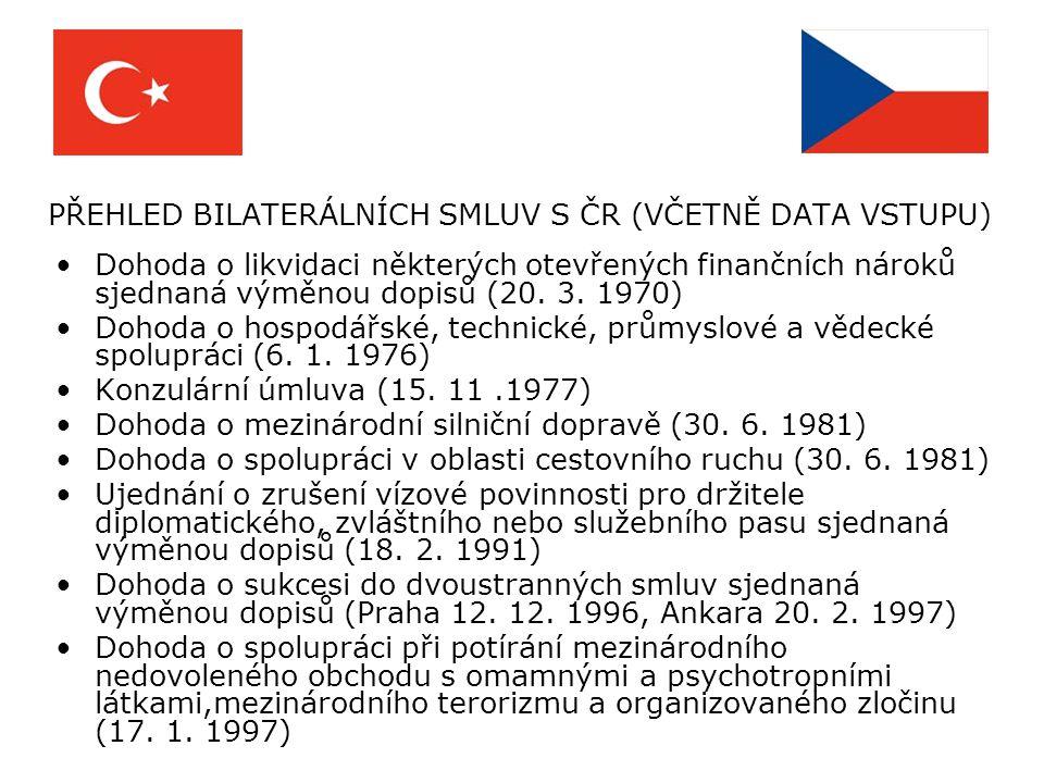 PŘEHLED BILATERÁLNÍCH SMLUV S ČR (VČETNĚ DATA VSTUPU)