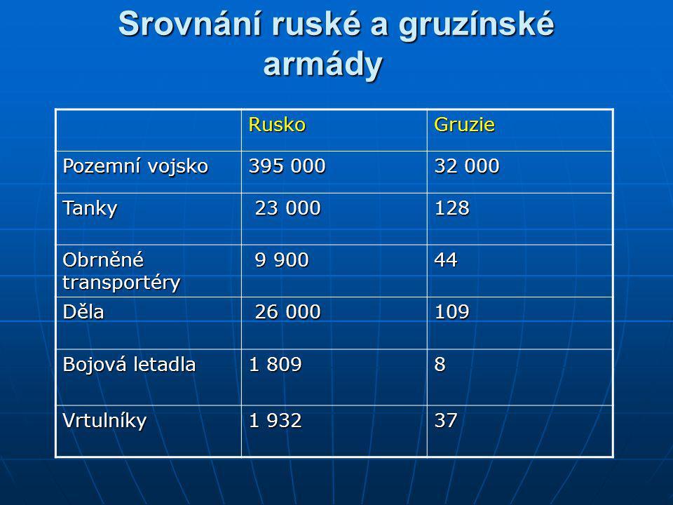 Srovnání ruské a gruzínské armády
