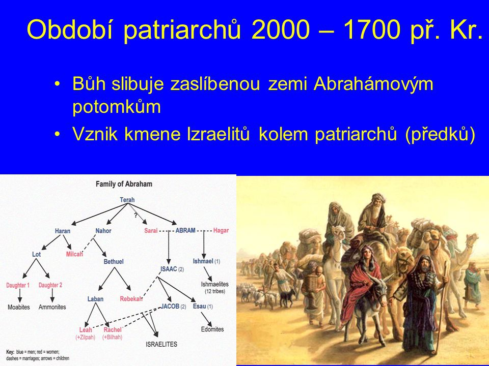 Období patriarchů 2000 – 1700 př. Kr.