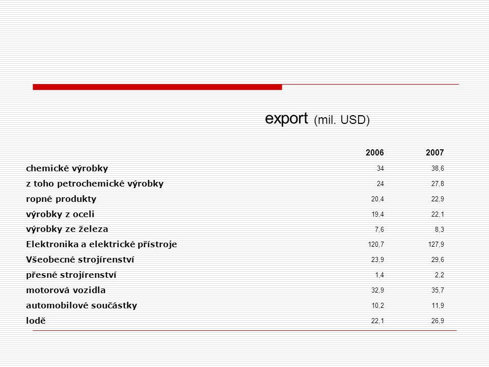 export (mil. USD) 2006 2007 chemické výrobky