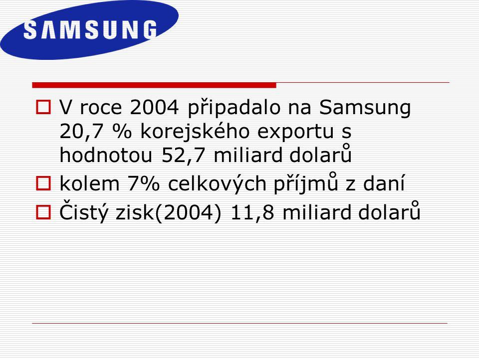 V roce 2004 připadalo na Samsung 20,7 % korejského exportu s hodnotou 52,7 miliard dolarů