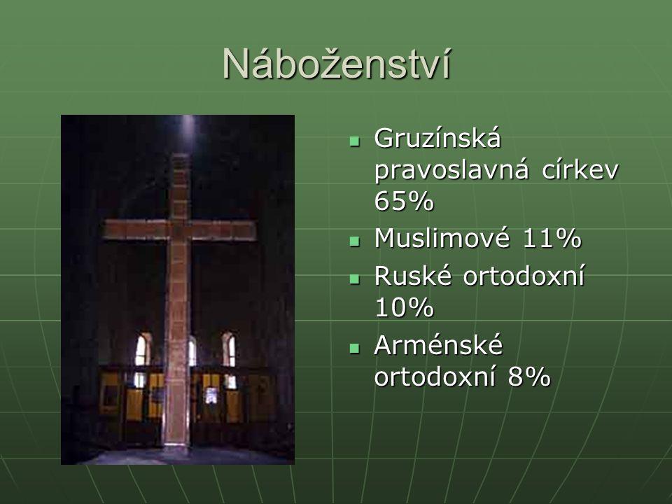 Náboženství Gruzínská pravoslavná církev 65% Muslimové 11%