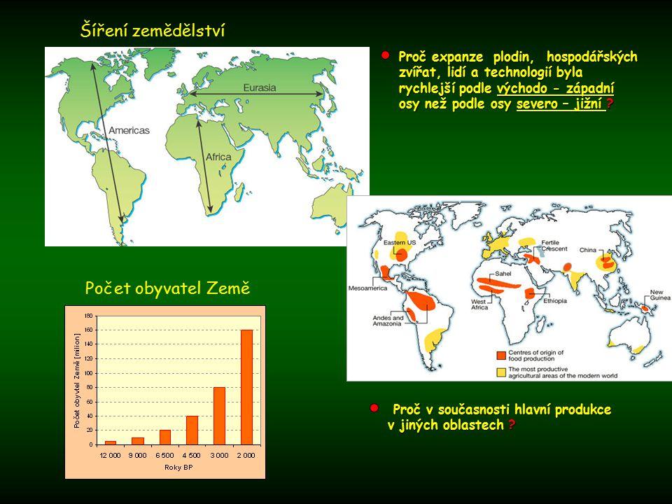 Šíření zemědělství Počet obyvatel Země