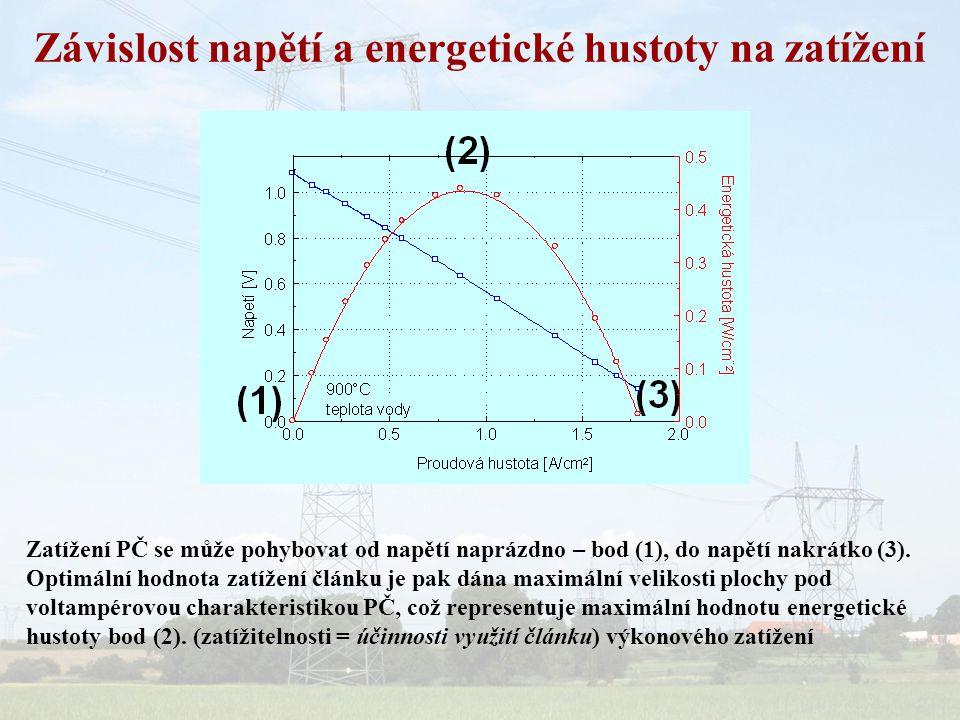 Závislost napětí a energetické hustoty na zatížení