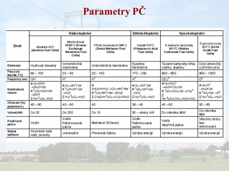 Parametry PČ