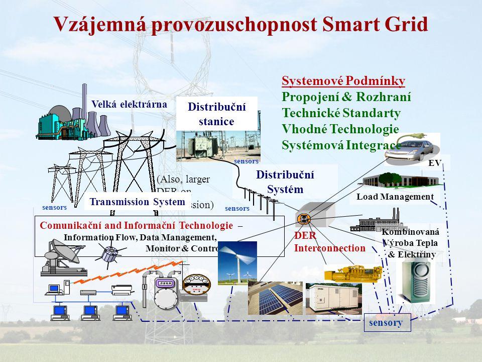 Vzájemná provozuschopnost Smart Grid