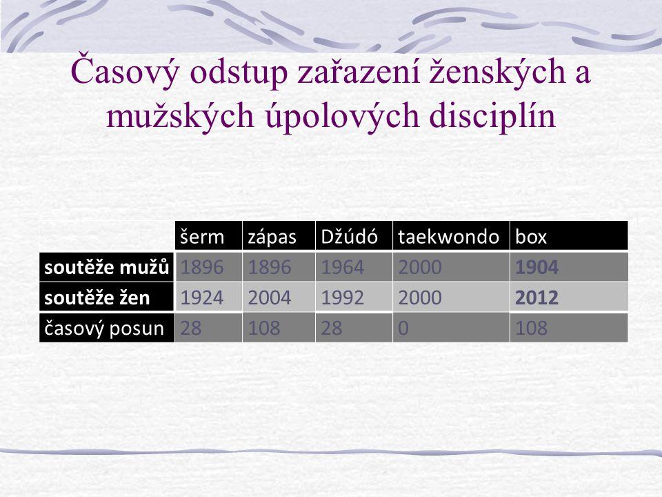 Časový odstup zařazení ženských a mužských úpolových disciplín