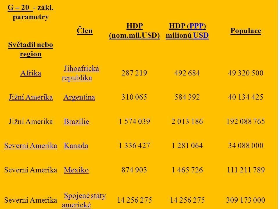 G – 20 - zákl. parametry Světadíl nebo region. Člen. HDP (nom.mil.USD) HDP (PPP) milionů USD. Populace.