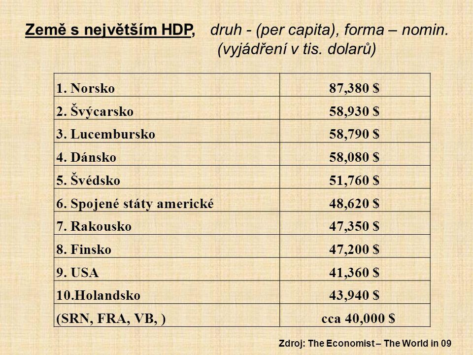 Země s největším HDP, druh - (per capita), forma – nomin.