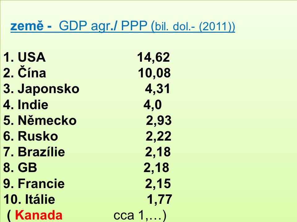 země - GDP agr./ PPP (bil. dol.- (2011))
