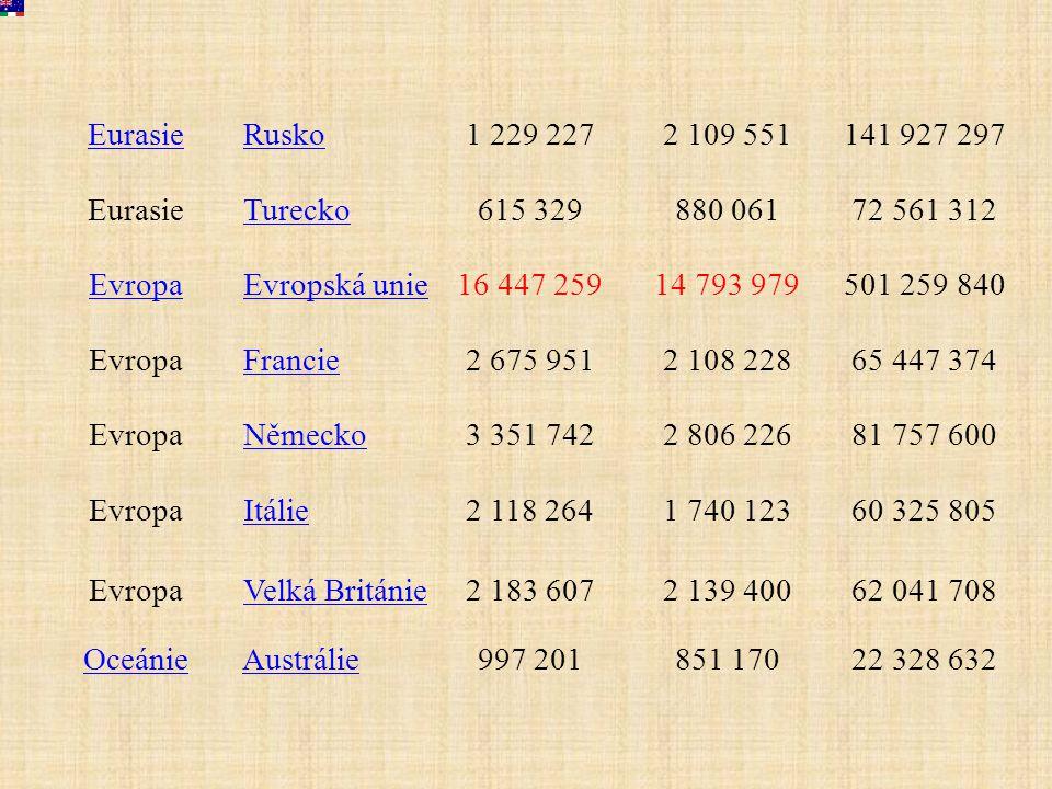 Eurasie Rusko. 1 229 227. 2 109 551. 141 927 297. Turecko. 615 329. 880 061. 72 561 312. Evropa.