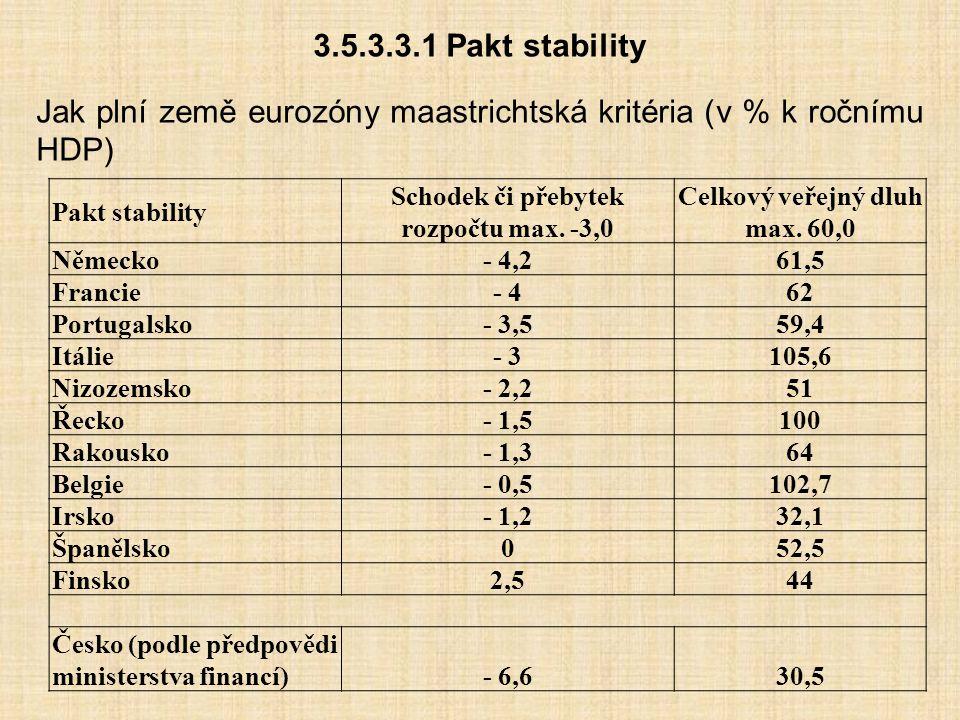 Schodek či přebytek rozpočtu max. -3,0 Celkový veřejný dluh max. 60,0