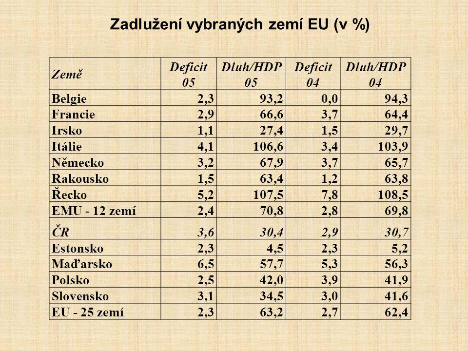 Zadlužení vybraných zemí EU (v %)