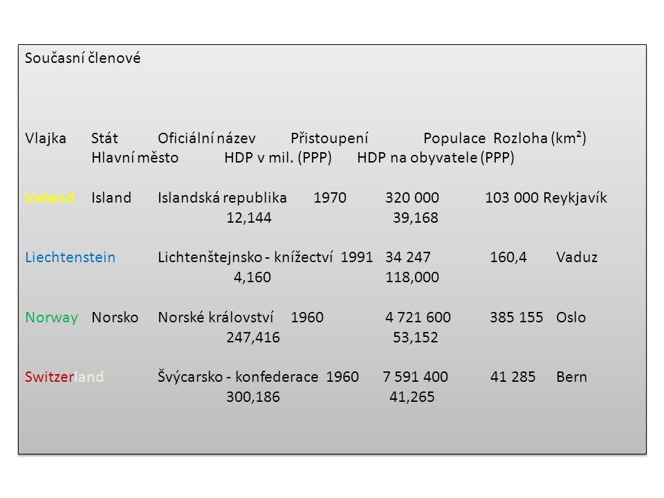 Současní členové Vlajka Stát Oficiální název Přistoupení Populace Rozloha (km²) Hlavní město HDP v mil. (PPP) HDP na obyvatele (PPP)